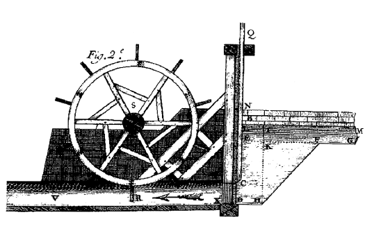FIG. 3 Bélidor's waterwheel diagram with arrow. from Hydraulic Architecture, 1737.