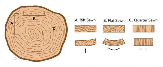 Three types of lumber: rift sawn, flat sawn, and quarter sawn. All behave differently when subjected to changes in ambient moisture. As fresh lumber dries and shrinks somewhat, internal tensions influence the shape in the manner illustrated. (Image courtesy Jordana Deutsch)